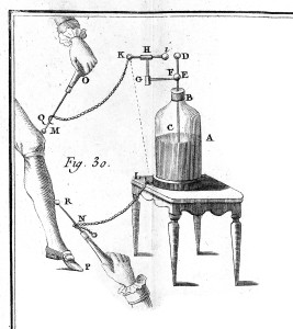 Apparatus for applying an electric shock. Credit: Wellcome Library, London. Wellcome Images images@wellcome.ac.uk http://wellcomeimages.org Apparatus for applying an electric shock. Showing Leyden jar, Lane's electrometer and 'directors' or conductors. 18th Century De l'ectricite du corps humain Pierre Bertholon Published: 1786 Copyrighted work available under Creative Commons Attribution only licence CC BY 4.0 http://creativecommons.org/licenses/by/4.0/